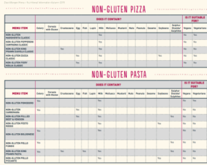 Zizzi Allergen table_opt